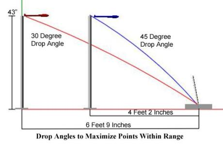 Tamper Positioning for 30 and 45 Degree Drop Angle